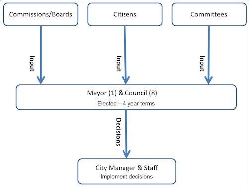 Committee, Council, Staff flowchart 2019